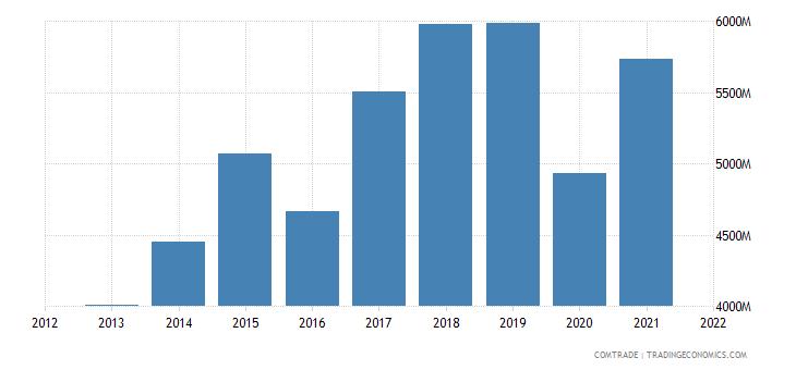 kuwait imports china