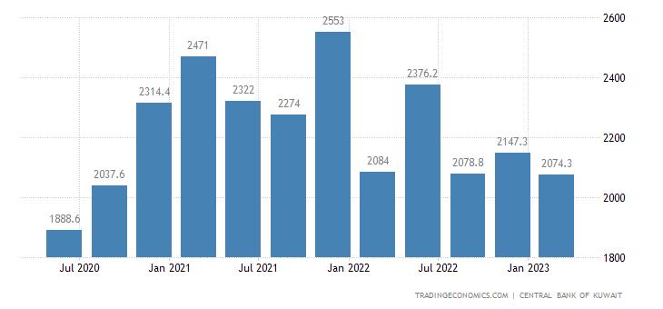 Kuwait Imports