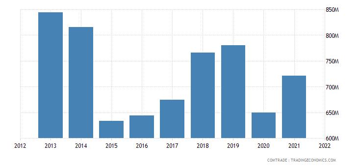 kuwait imports france
