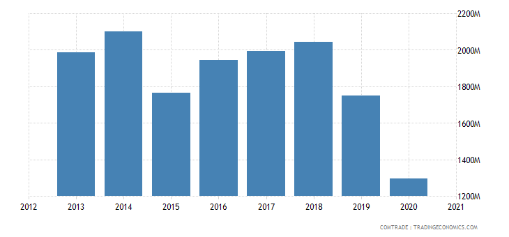 kuwait imports germany