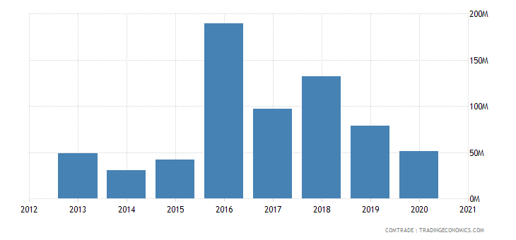kuwait imports india articles iron steel