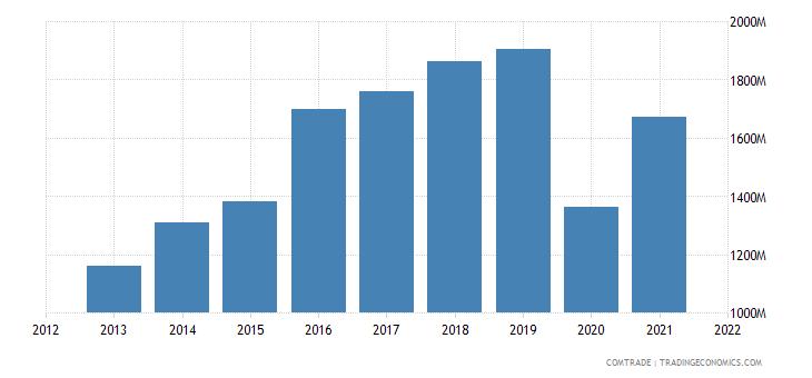 kuwait imports india