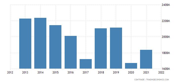 kuwait imports japan