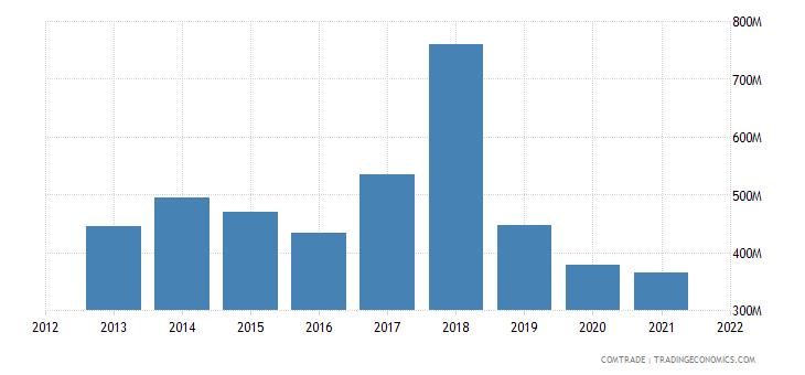 kuwait imports netherlands