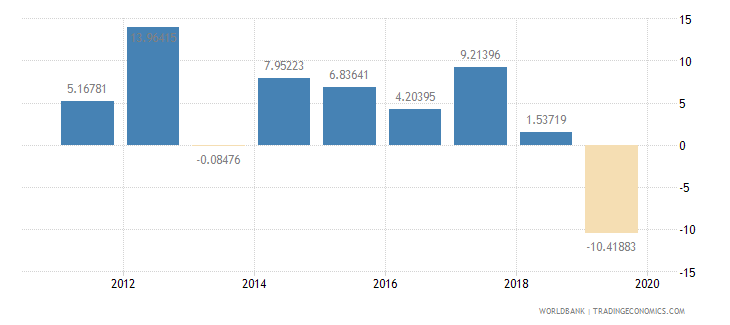 kuwait imports of goods and services annual percent growth wb data