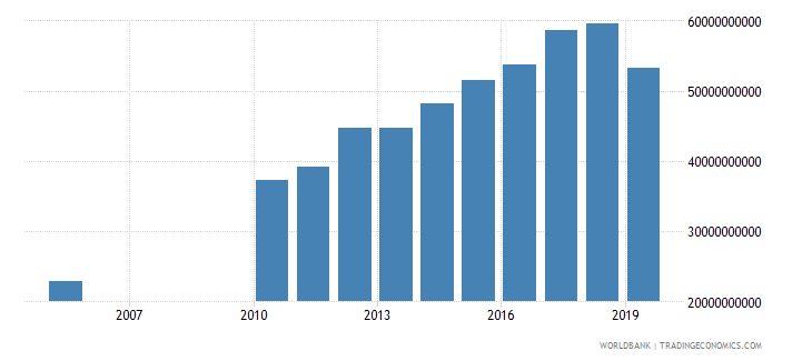 kuwait imports of goods and services constant 2000 us dollar wb data