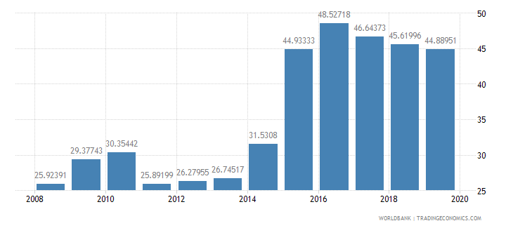 kuwait imports of goods and services percent of gdp wb data