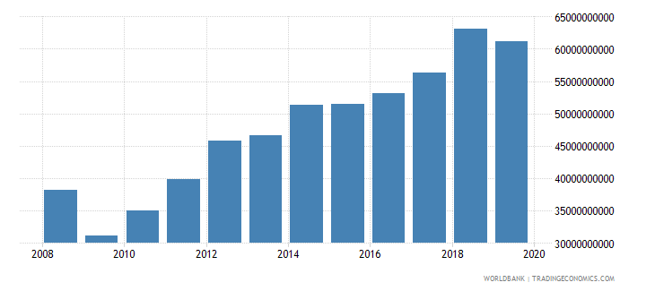 kuwait imports of goods and services us dollar wb data