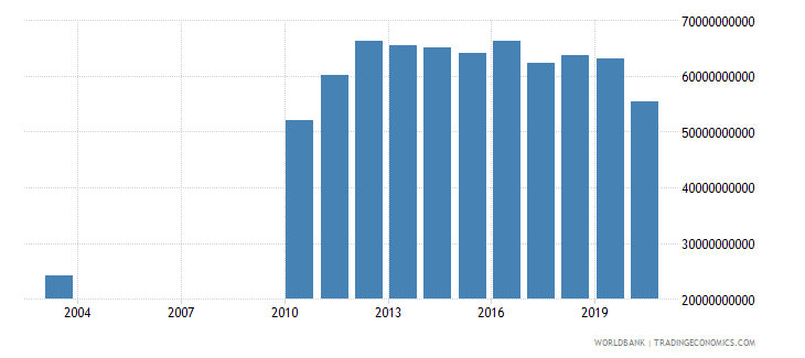 kuwait industry value added constant 2000 us dollar wb data