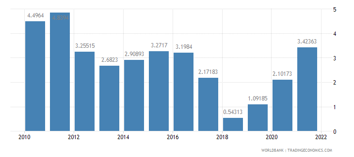 kuwait inflation consumer prices annual percent wb data