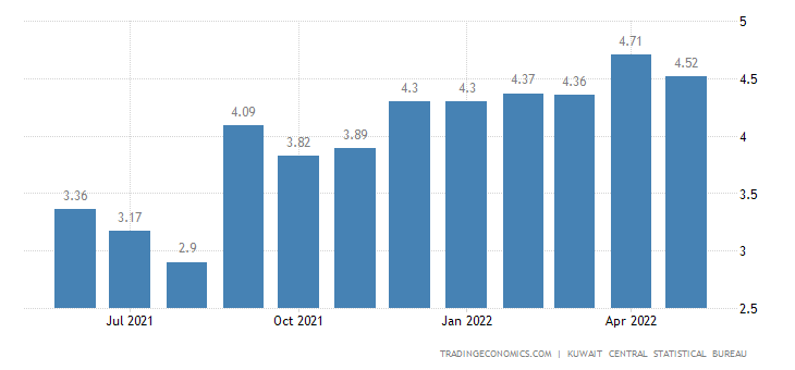 Kuwait Inflation Rate