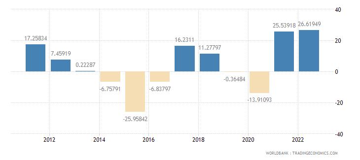 kuwait inflation gdp deflator annual percent wb data