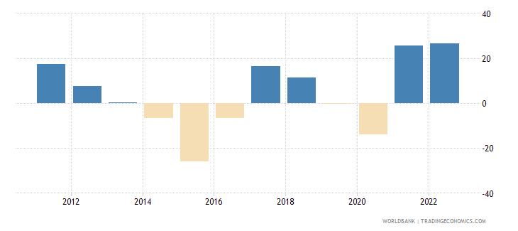 kuwait inflation gdp deflator linked series annual percent wb data