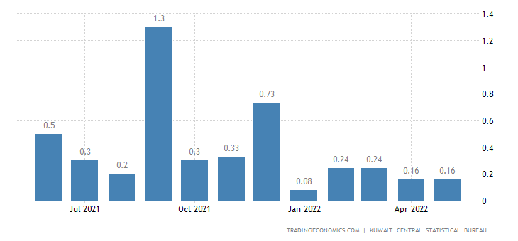 Kuwait Inflation Rate MoM