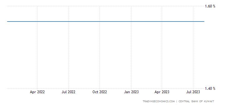 Kuwait Three Month Interbank Rate