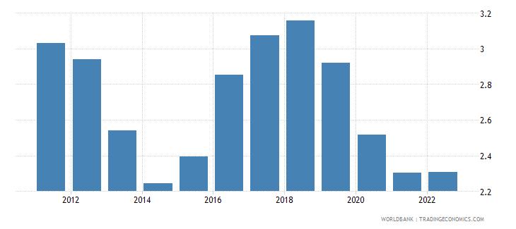 kuwait interest rate spread lending rate minus deposit rate percent wb data