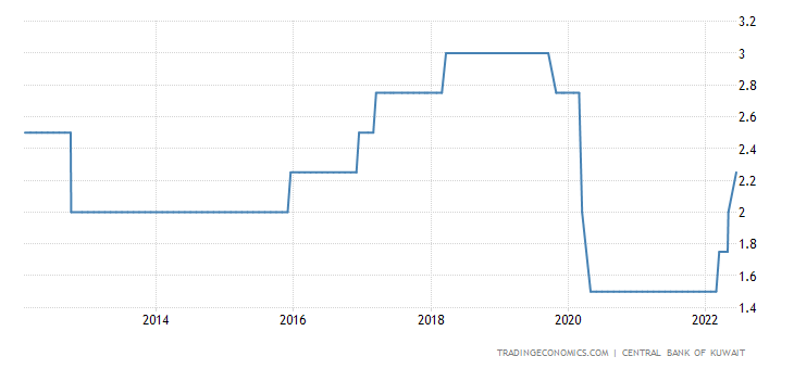Kuwait Interest Rate