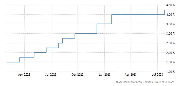 Kuwait Interest Rate