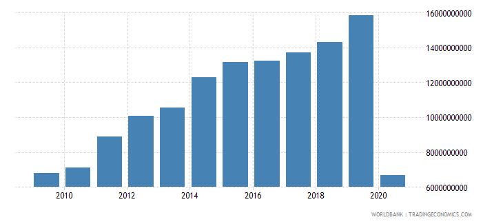 kuwait international tourism expenditures us dollar wb data