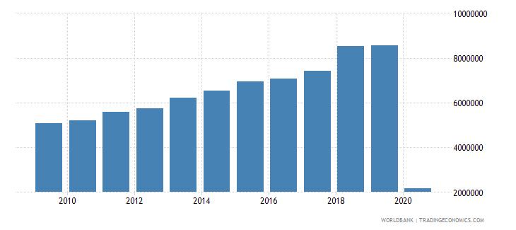 kuwait international tourism number of arrivals wb data