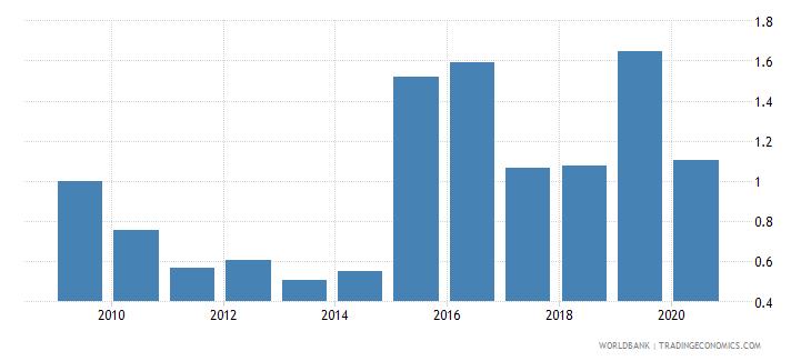 kuwait international tourism receipts percent of total exports wb data