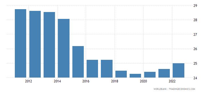 kuwait labor force female percent of total labor force wb data