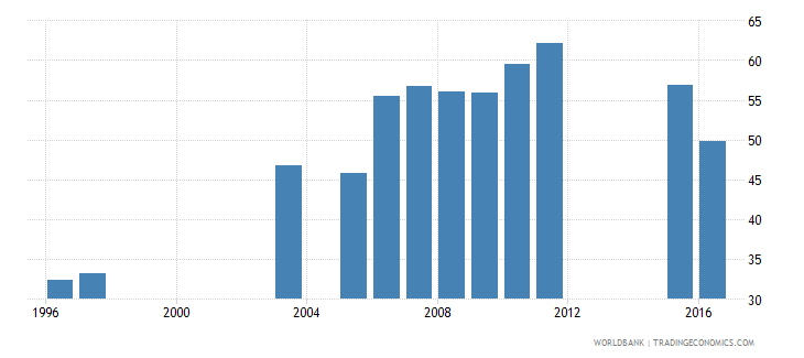 kuwait labor force participation rate female percent of female population ages 15 national estimate wb data