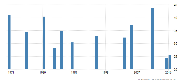 kuwait labor force participation rate for ages 15 24 total percent national estimate wb data