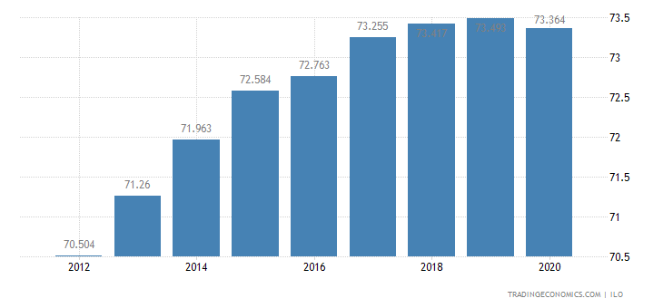 Kuwait Labor Force Participation Rate