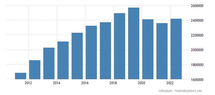 kuwait labor force total wb data