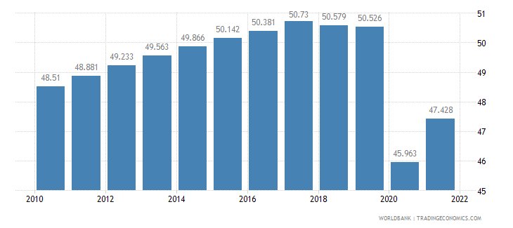kuwait labor participation rate female percent of female population ages 15 plus  wb data