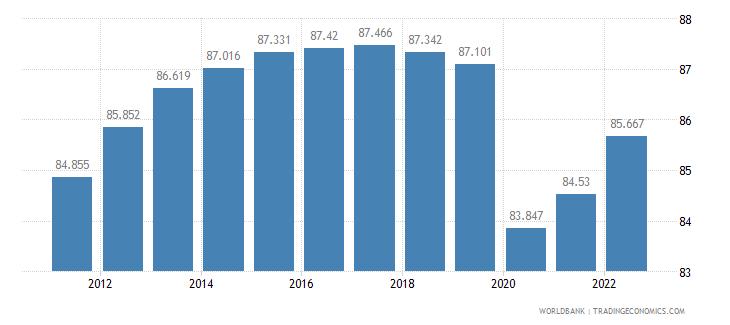 kuwait labor participation rate male percent of male population ages 15 plus  wb data