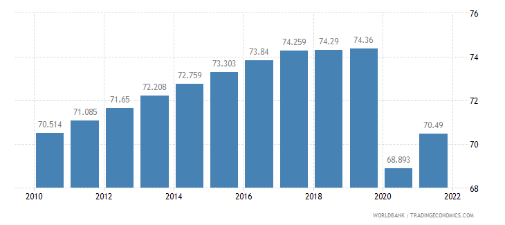 kuwait labor participation rate total percent of total population ages 15 plus  wb data