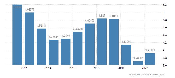 kuwait lending interest rate percent wb data