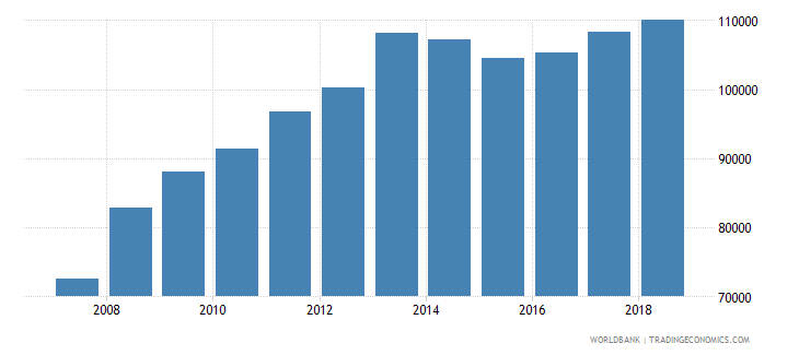 kuwait liquid liabilities in millions usd 2000 constant wb data