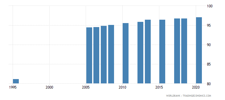 kuwait literacy rate adult male percent of males ages 15 and above wb data