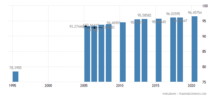 kuwait literacy rate adult total percent of people ages 15 and above wb data
