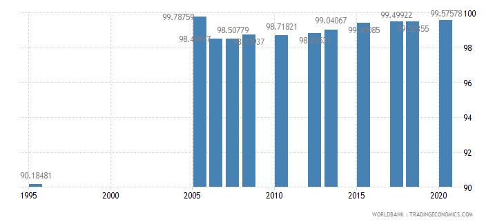 kuwait literacy rate youth female percent of females ages 15 24 wb data