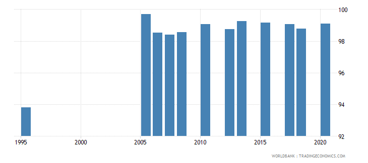 kuwait literacy rate youth male percent of males ages 15 24 wb data