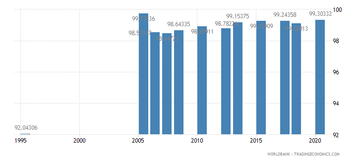 kuwait literacy rate youth total percent of people ages 15 24 wb data