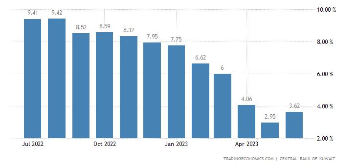 Kuwait Loan Growth