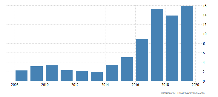 kuwait loans from nonresident banks amounts outstanding to gdp percent wb data