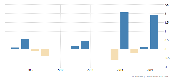 kuwait loans from nonresident banks net to gdp percent wb data