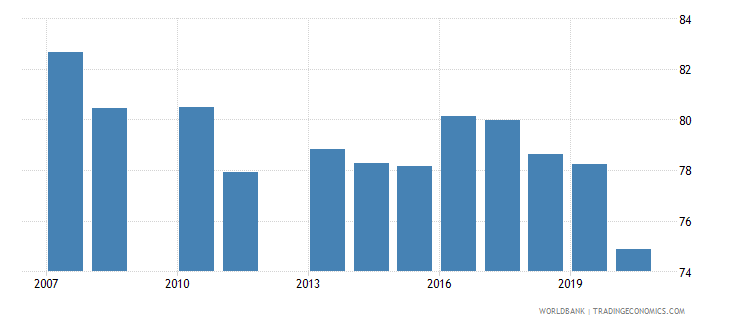 kuwait manufactures imports percent of merchandise imports wb data