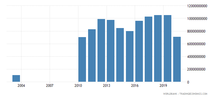 kuwait manufacturing value added constant 2000 us dollar wb data
