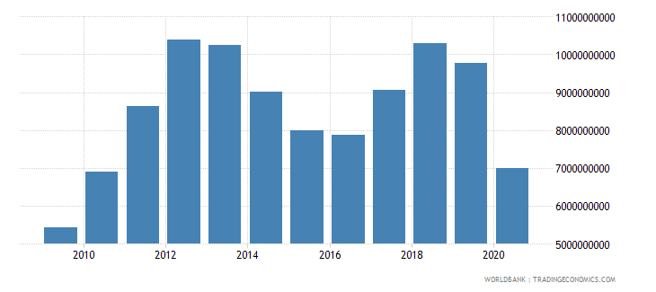 kuwait manufacturing value added us dollar wb data