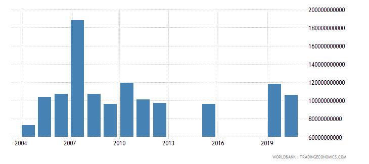 kuwait market capitalization of listed companies us dollar wb data