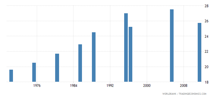 kuwait mean age at first marriage female wb data