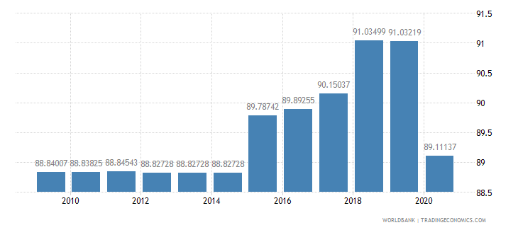 kuwait merchandise exports by the reporting economy residual percent of total merchandise exports wb data