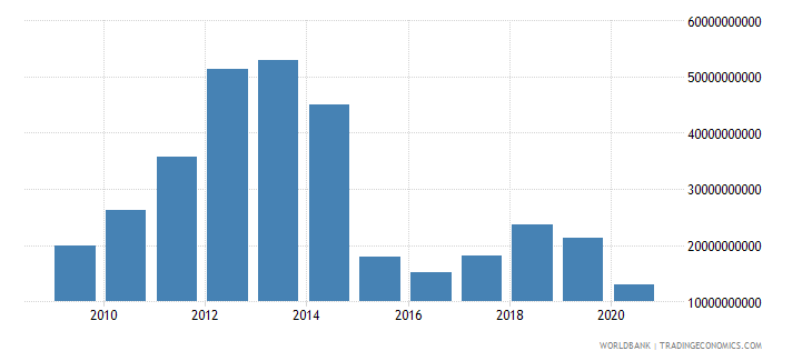 kuwait merchandise exports by the reporting economy us dollar wb data
